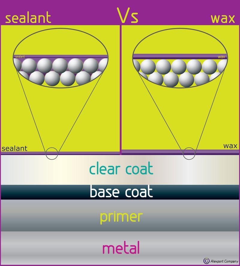 Sealant vs wax